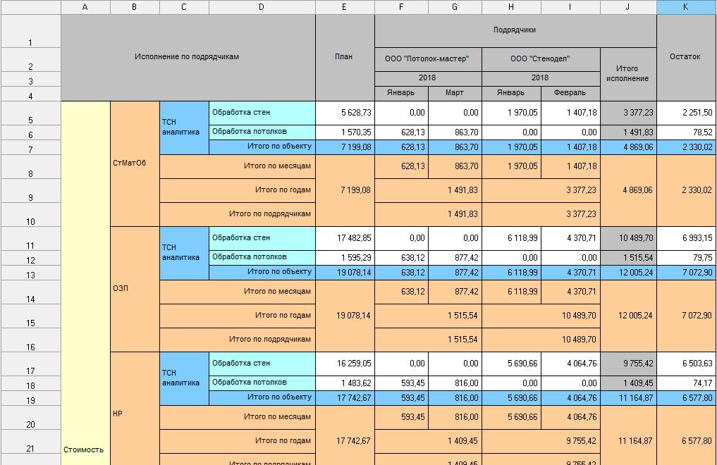 Отчёт «Исполнение по подрядчикам»