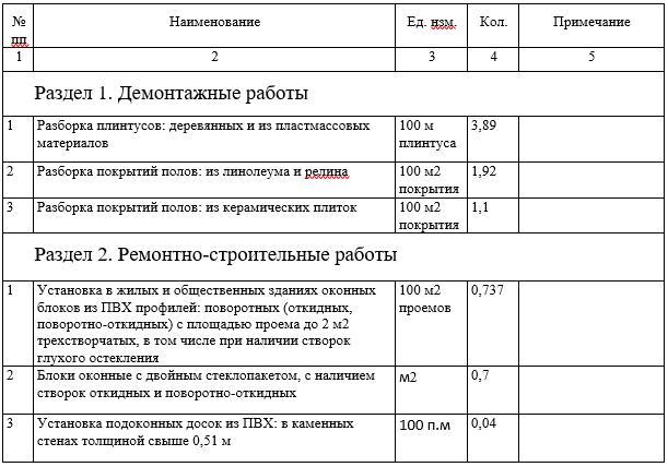 Таблица ведомости объёмов работ